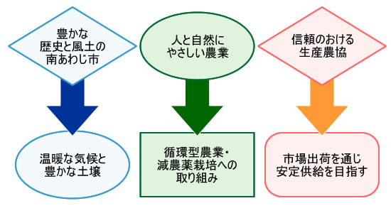 JAあわじ島 経営理念 図1