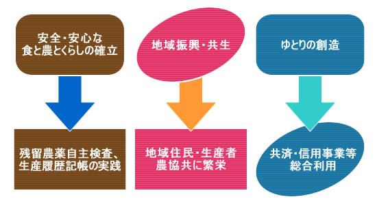 JAあわじ島 経営理念 図2